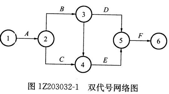 1z203032工程网络计划的编制方法